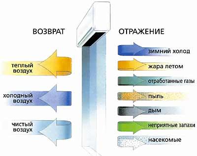 Как работает тепловая завеса
