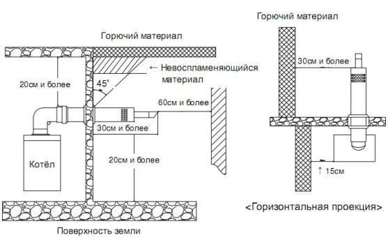 Конструкция коаксиального дымохода