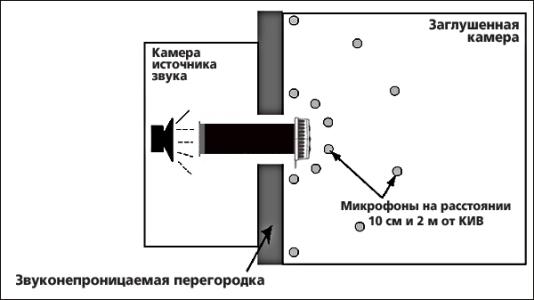 Приточный клапан Кив КВА