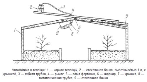Схема автоматического проветривания 1