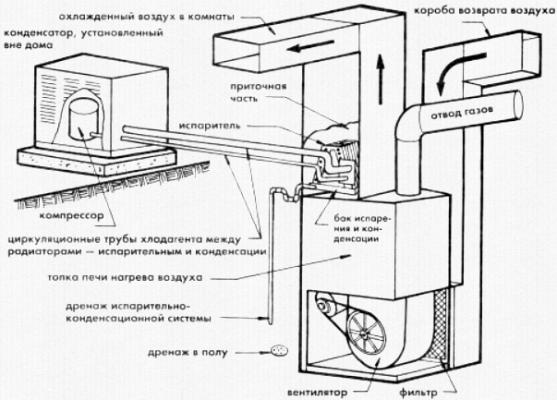 Схема центрального кондиционирования