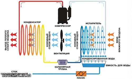 Схема осушителя