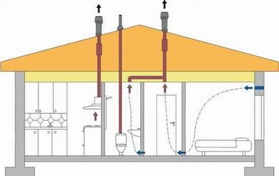 Вентиляция канализации