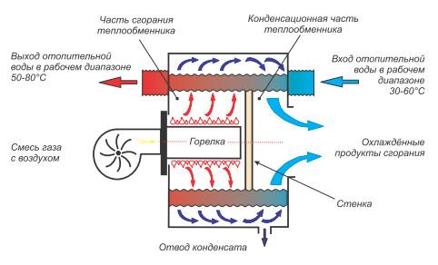 Схема работы газового котла