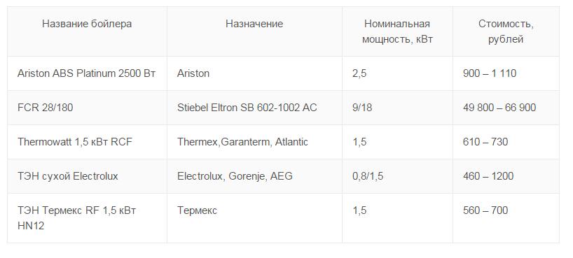 сравнение цен на ТЭНы  для бойлеров разных марок