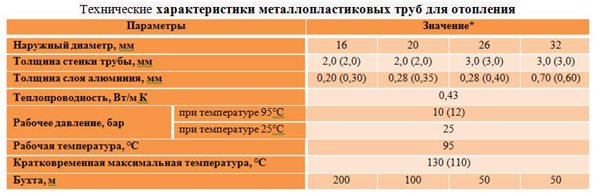 Технические характеристики металлопластиковых труб для отопления