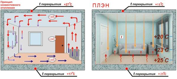Сравнение отопления