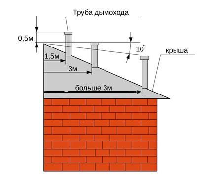 Схема высоты дымохода1