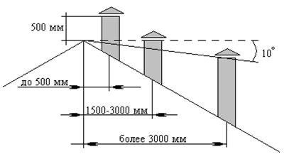 Высота дымоходов